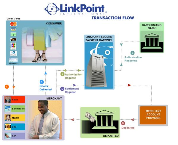 LinkPoint Transaction Flow